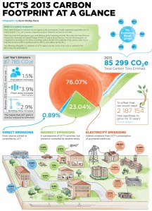 UCT's 2013 carbon footprint