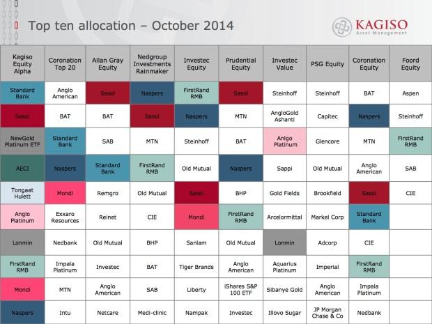 Top ten allocation - October 2014