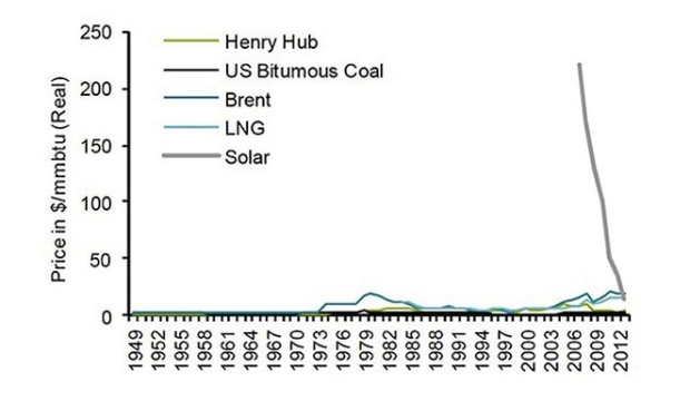 solar-vs-other-energy-sources-since-1940s.jpg.662x0_q100_crop-scale